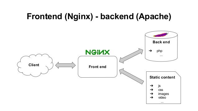 nginx as front-end for Apache